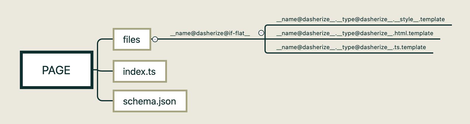 blog custom schema