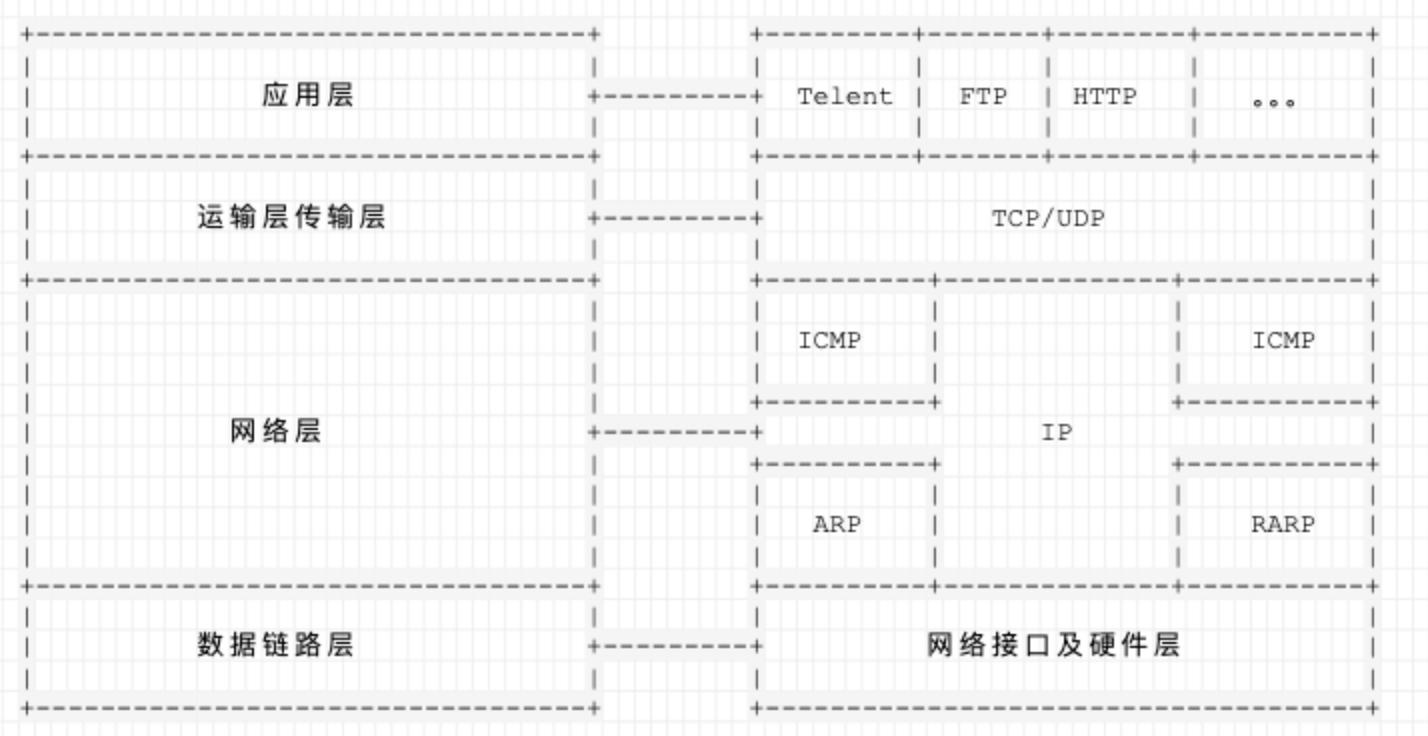 tcs ip 协议簇